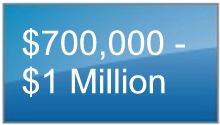 Grayhawk Scottsdale Homes between $750,000 and $1,000,000