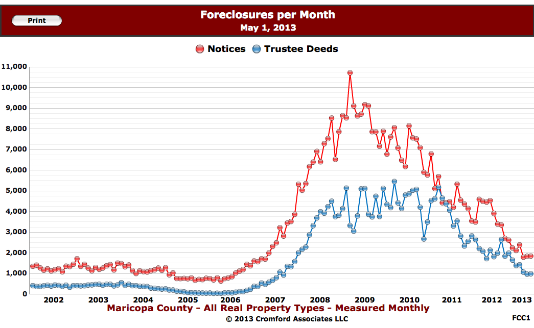 scottsdale Foreclosure Chart