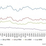 Mortgage Rates Sink to 2014 Low